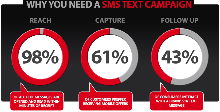 sms stats for marketers